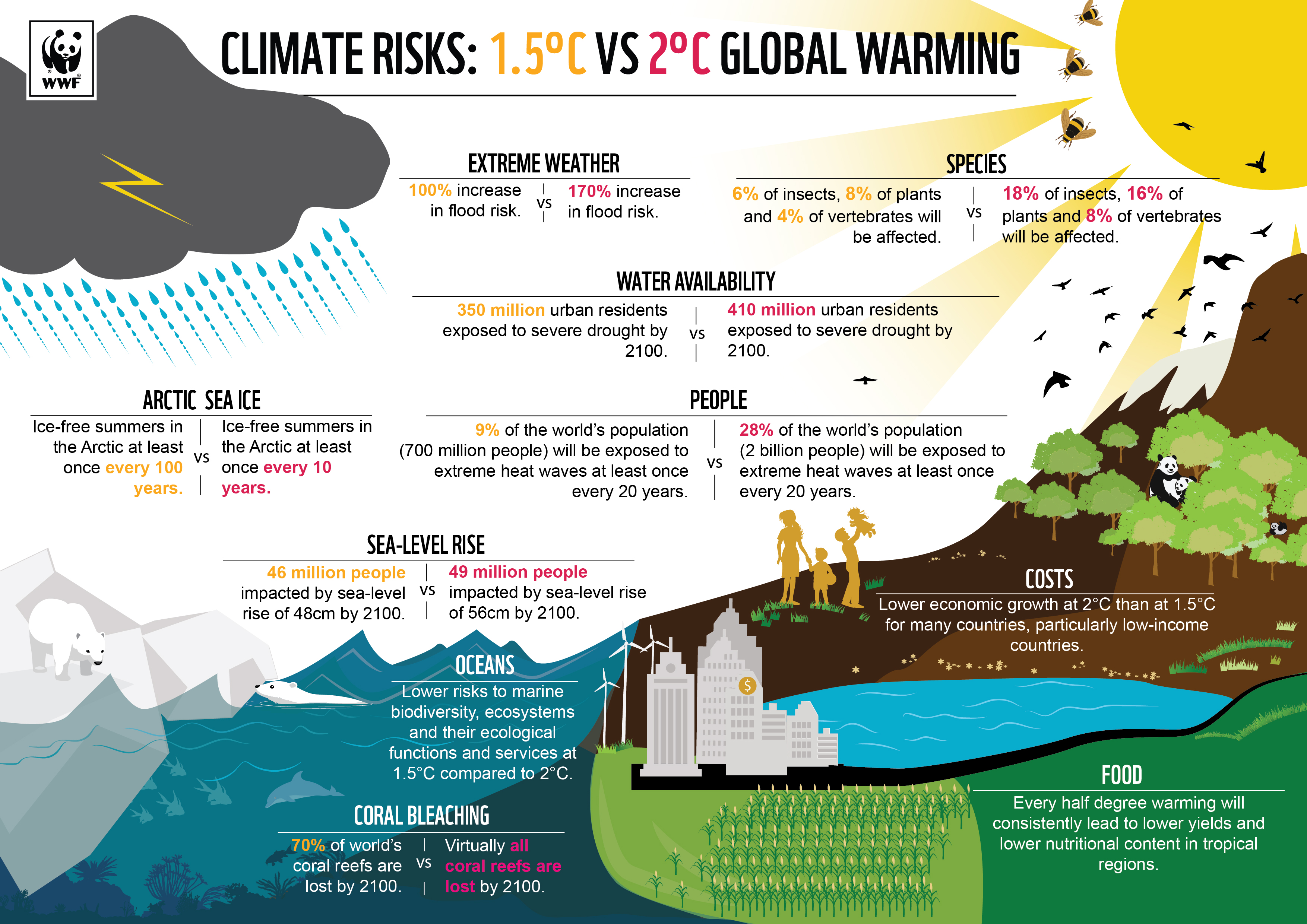 Climate ingographic